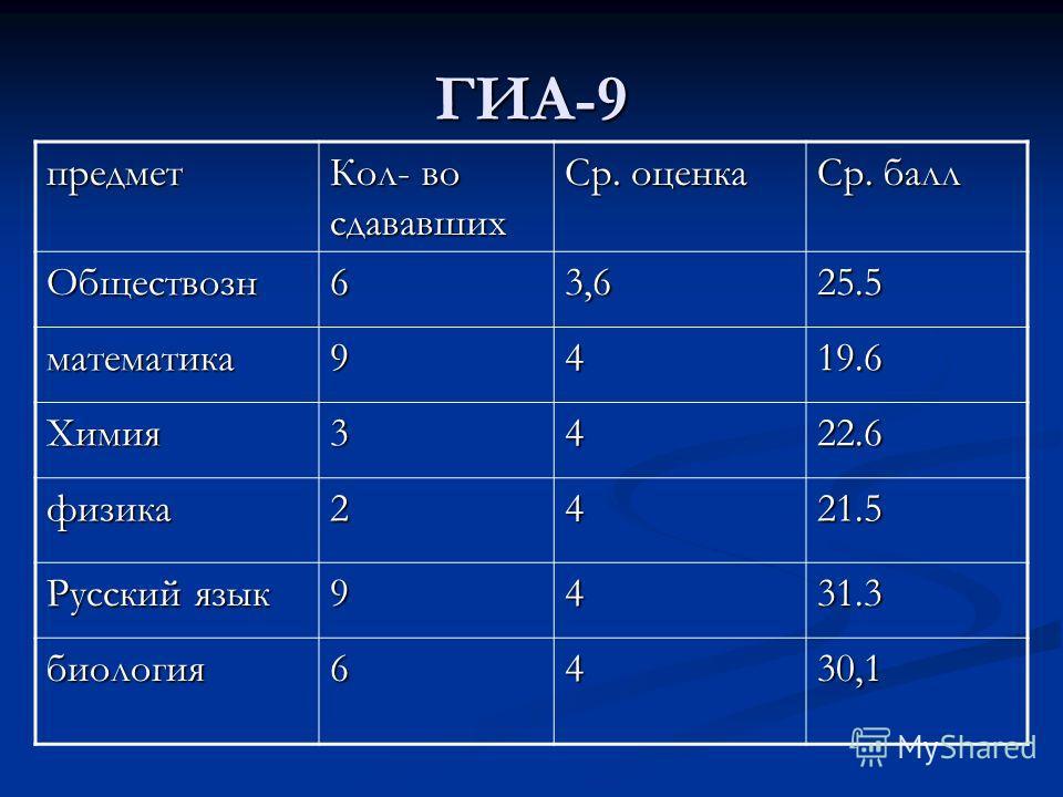 ГИА-9 предмет Кол- во сдававших Ср. оценка Ср. балл Обществозн63,625.5 математика9419.6 Химия3422.6 физика2421.5 Русский язык 9431.3 биология6430,1