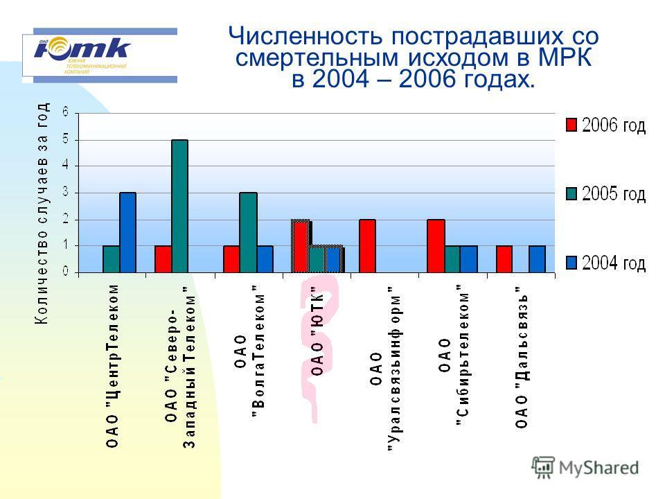Количество дней нетрудоспособности пострадавших на производстве к списочной численности МРК в период 2004 – 2006 г.г.