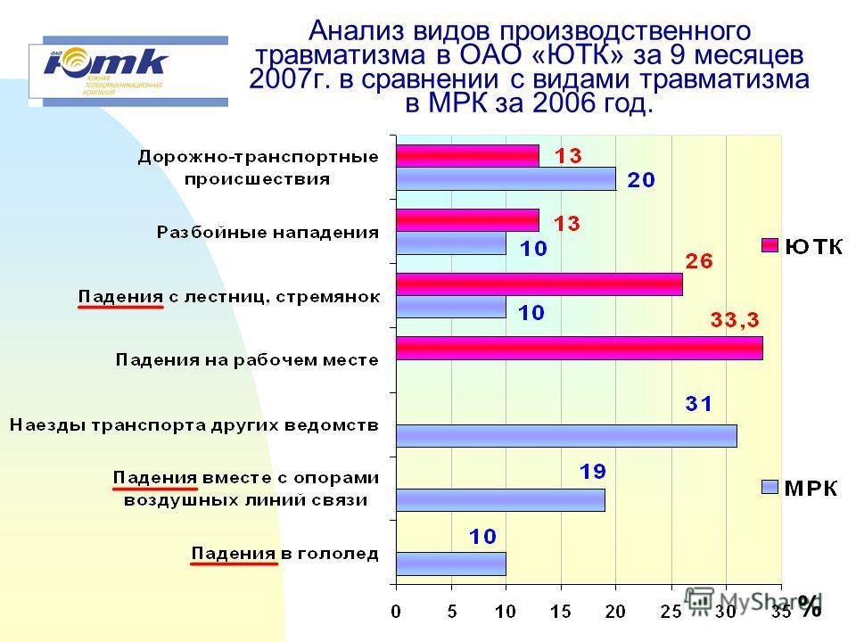 Уровень производственного травматизма в филиалах ОАО «ЮТК» за 9 месяцев 2007 года. Коэффициент частоты (Кч) Всего несчастных случаев, из них: Тяжёлых несчастных случаев Смертельных несчастных случаев