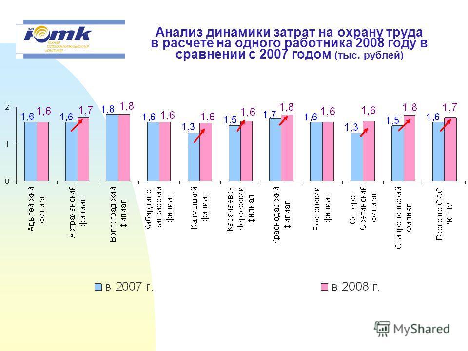 Анализ затрат на мероприятия по охране труда в филиалах ОАО «ЮТК» в 2007 г. и 2008 г. (тыс. рубл.) Наименование филиала 2007 год2008 год Динамика 2007- 2008г.г. в расчете на 1 работника (в %) Списочн ая численн ость на 01.01.07г Затраты в соглашен ии