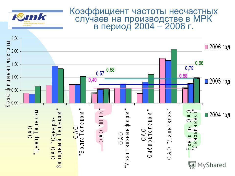 Показатель трудовых потерь в МРК ОАО «Связьинвест» в период 2004-2006г.г. К общ – показатель трудовых потерь в расчете на 1 000 работающих