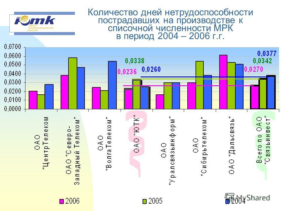 Коэффициент тяжести несчастных случаев на производстве, происшедших в МРК в период 2004- 2006 г.г.