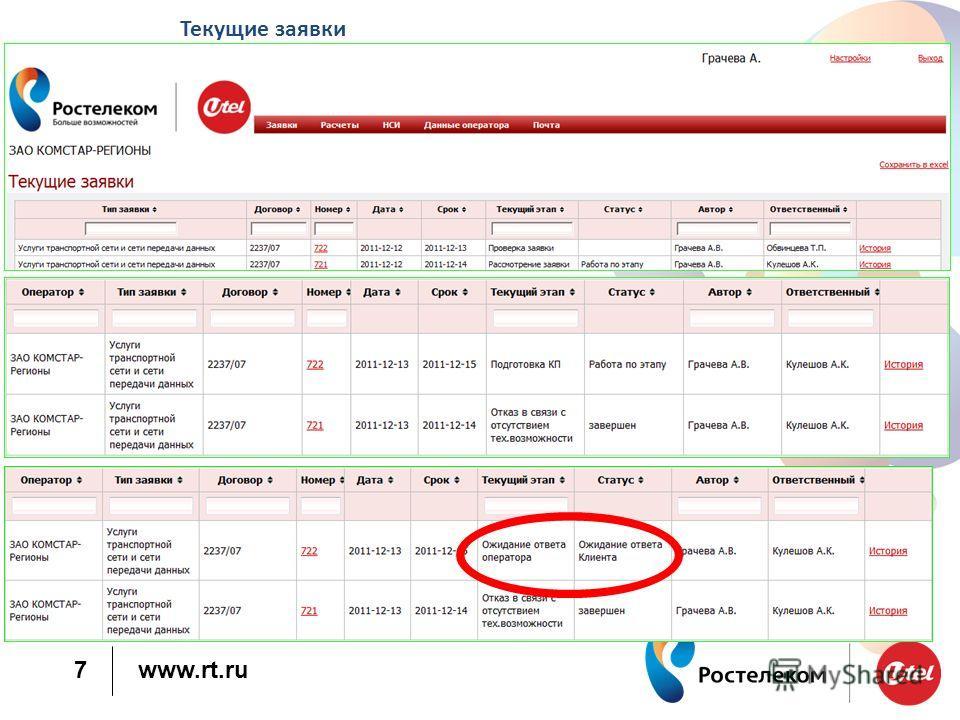 www.rt.ru 7 Текущие заявки