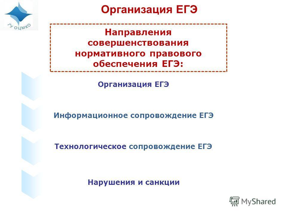 Организация ЕГЭ Направления совершенствования нормативного правового обеспечения ЕГЭ: Организация ЕГЭ Информационное сопровождение ЕГЭ Технологическое сопровождение ЕГЭ Нарушения и санкции