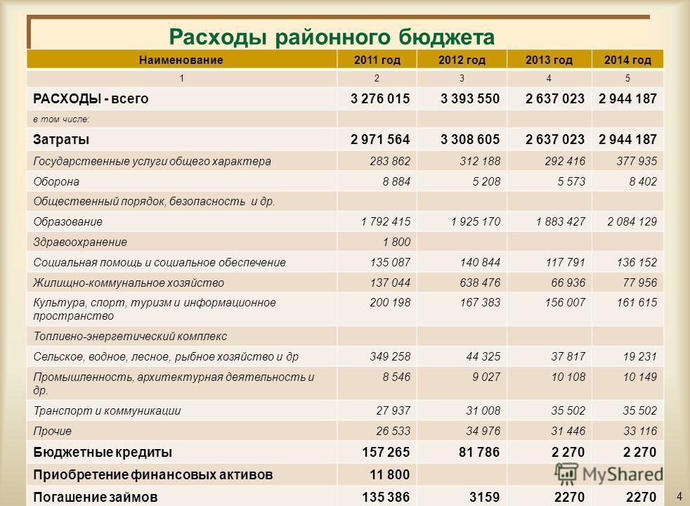Структура поступлений районного бюджета на 2012-2014 годы тыс.тенге Наименование2011 год2012 год2013 год2014 год 12345 ПОСТУПЛЕНИЯ - всего3 063 2583 288 6052 637 0232 944 187 в том числе: Налоговые поступления564 398490 889525 249562 018 Неналоговые