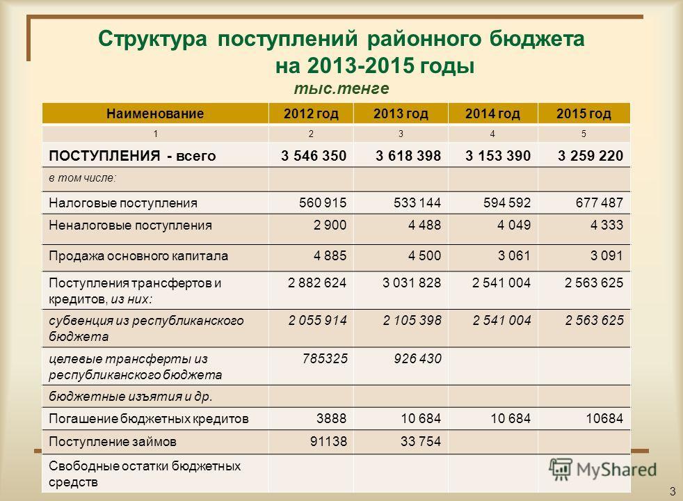 Основные показатели социально-экономического развития района на 2013-2015 годы п/п Наименование показателей2012 год2013 год2014 год2015 год 123456 1.Валовый региональный продукт (ВРП), млн.тенге 13 036,513166,913298,514229,4 2.ВРП на душу населения,