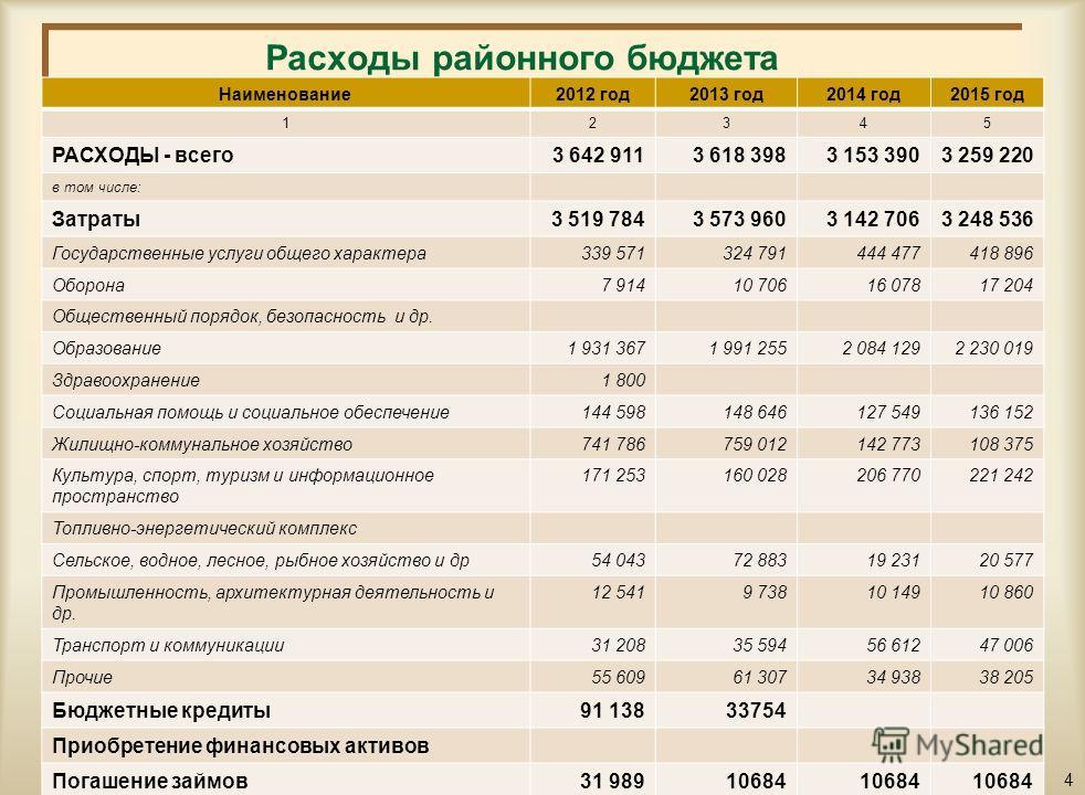 Структура поступлений районного бюджета на 2013-2015 годы тыс.тенге Наименование2012 год2013 год2014 год2015 год 12345 ПОСТУПЛЕНИЯ - всего3 546 3503 618 3983 153 3903 259 220 в том числе: Налоговые поступления560 915533 144594 592677 487 Неналоговые