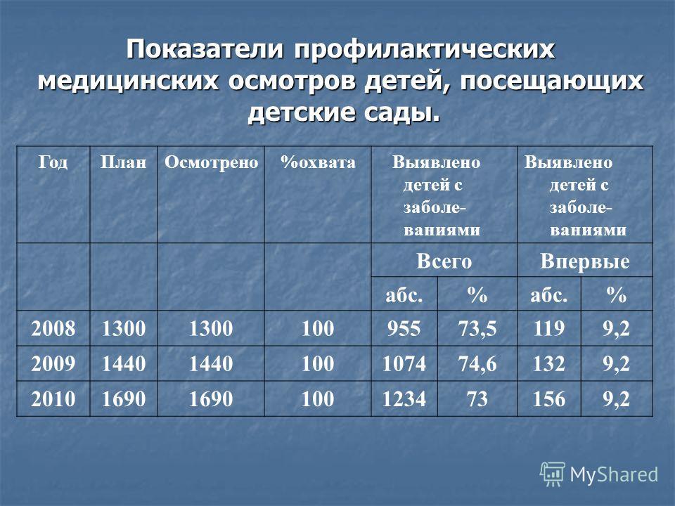 Показатели профилактических медицинских осмотров детей, посещающих детские сады. ГодПланОсмотрено%охвата Выявлено детей с заболе- ваниями ВсегоВпервые абс.% % 20081300 10095573,51199,2 20091440 100107474,61329,2 20101690 1001234731569,2