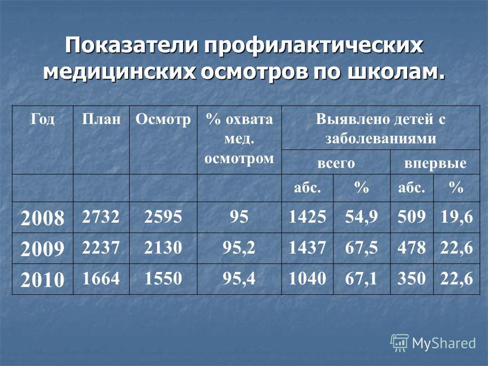 Показатели профилактических медицинских осмотров по школам. ГодПланОсмотр% охвата мед. осмотром Выявлено детей с заболеваниями всеговпервые абс.% % 2008 2732259595142554,950919,6 2009 2237213095,2143767,547822,6 2010 1664155095,4104067,135022,6