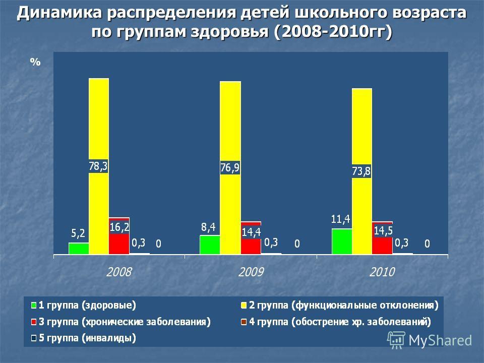 Динамика распределения детей школьного возраста по группам здоровья (2008-2010гг)