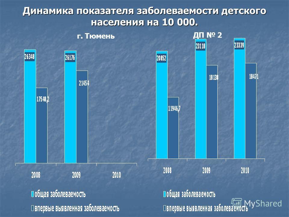 Динамика показателя заболеваемости детского населения на 10 000. г. Тюмень ДП 2