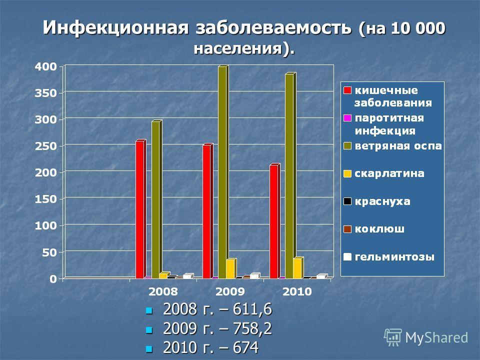 Инфекционная заболеваемость (на 10 000 населения). 2008 г. – 611,6 2008 г. – 611,6 2009 г. – 758,2 2009 г. – 758,2 2010 г. – 674 2010 г. – 674
