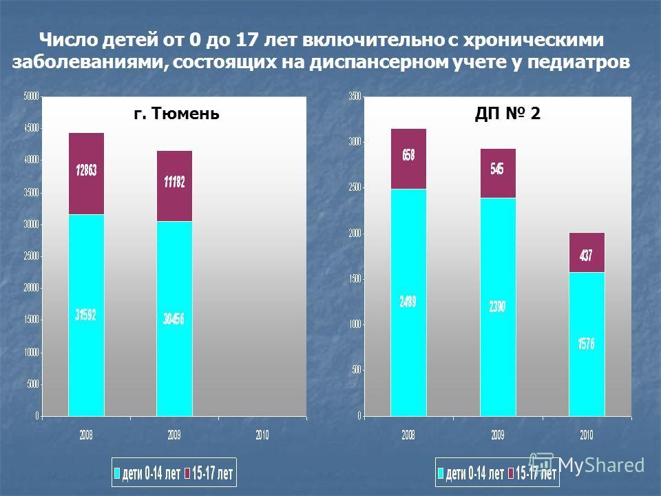 Число детей от 0 до 17 лет включительно с хроническими заболеваниями, состоящих на диспансерном учете у педиатров г. ТюменьДП 2