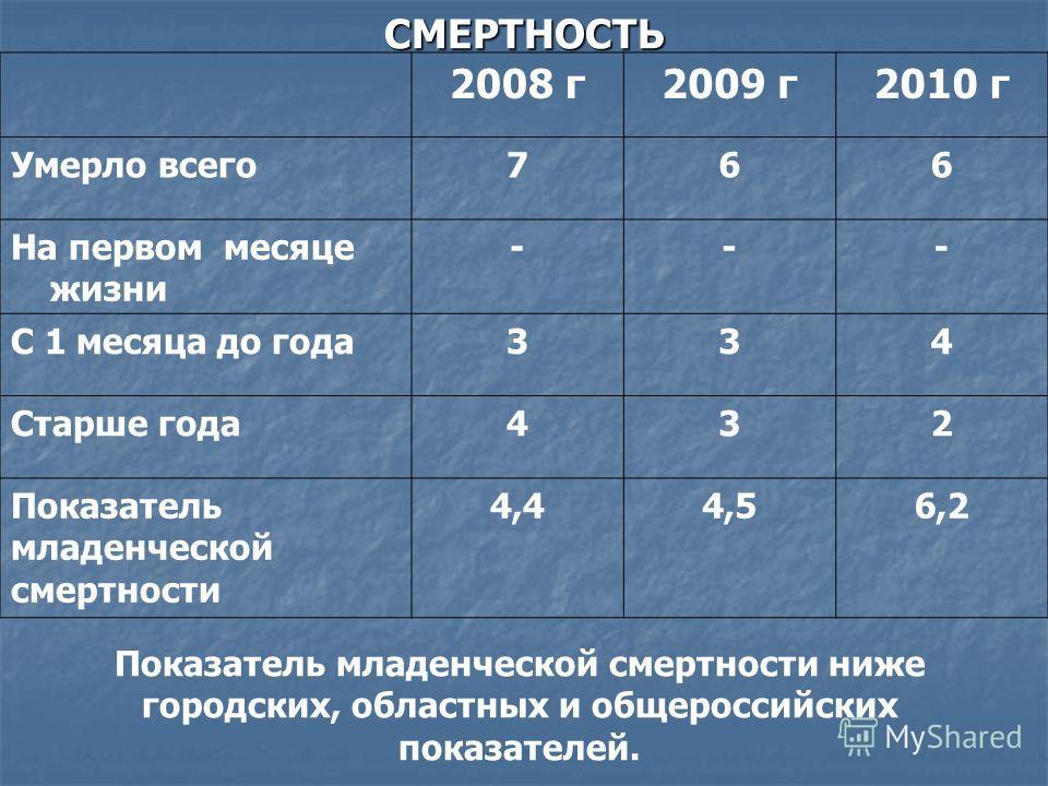 СМЕРТНОСТЬ 2008 г2009 г2010 г Умерло всего766 На первом месяце жизни --- С 1 месяца до года334 Старше года432 Показатель младенческой смертности 4,44,56,2 Показатель младенческой смертности ниже городских, областных и общероссийских показателей.