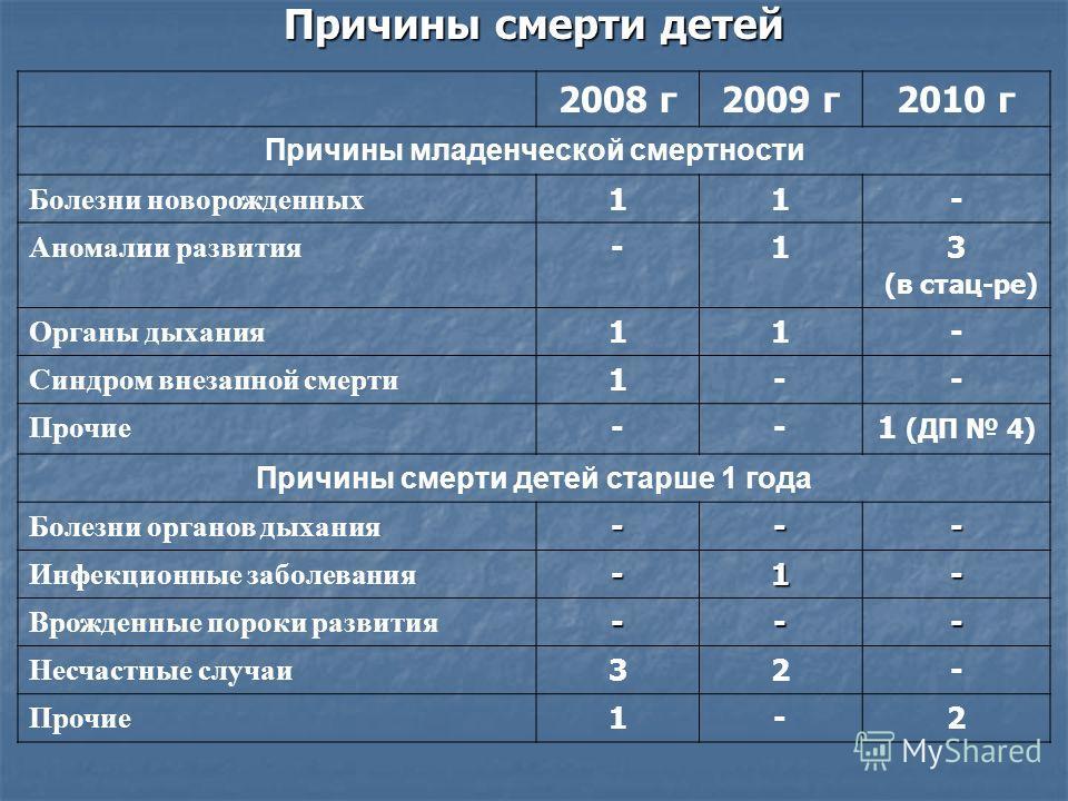 Причины смерти детей 2008 г2009 г2010 г Причины младенческой смертности Болезни новорожденных 11- Аномалии развития -13 (в стац-ре) Органы дыхания 11- Синдром внезапной смерти 1-- Прочие --1 (ДП 4) Причины смерти детей старше 1 года Болезни органов д