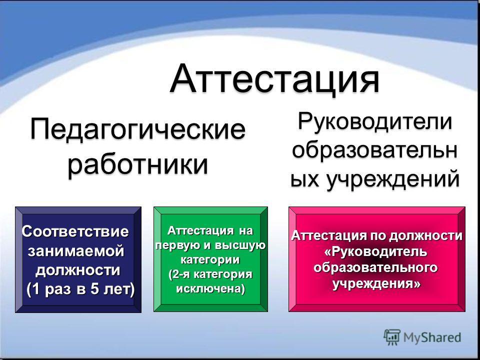 Соответствие занимаемой должности (1 раз в 5 лет) Аттестация на первую и высшую категории (2-я категория исключена) Аттестация Аттестация по должности «Руководительобразовательногоучреждения» Руководители образовательн ых учреждений Педагогическиераб