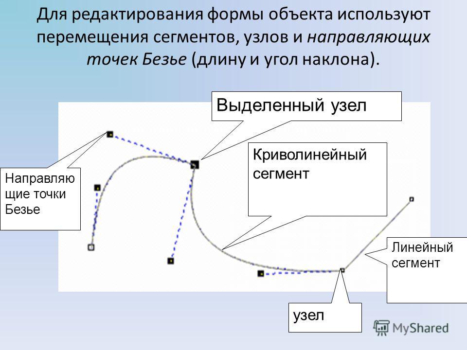 Для редактирования формы объекта используют перемещения сегментов, узлов и направляющих точек Безье (длину и угол наклона). узел Выделенный узел Линейный сегмент Криволинейный сегмент Направляю щие точки Безье