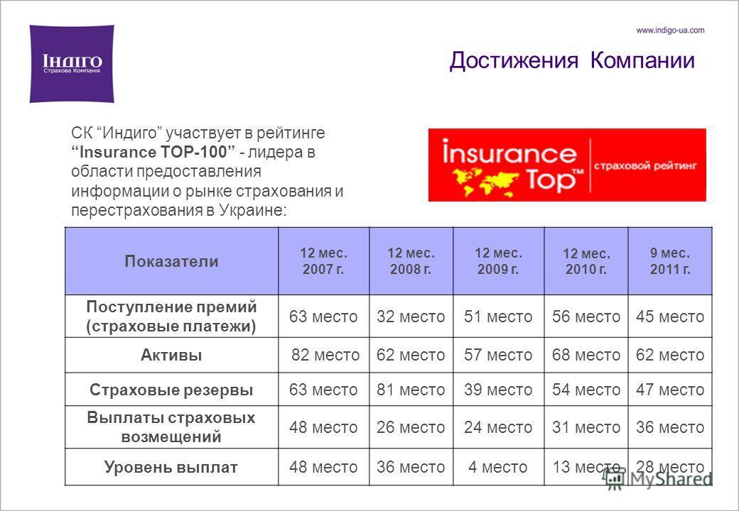 Достижения Компании СК Индиго участвует в рейтингеInsurance TOP-100 - лидера в области предоставления информации о рынке страхования и перестрахования в Украине: Показатели 12 мес. 2007 г. 12 мес. 2008 г. 12 мес. 2009 г. 12 мес. 2010 г. 9 мес. 2011 г