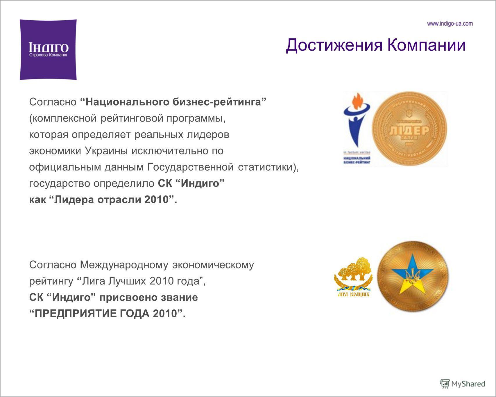 Достижения Компании Согласно Национального бизнес-рейтинга (комплексной рейтинговой программы, которая определяет реальных лидеров экономики Украины исключительно по официальным данным Государственной статистики), государство определило СК Индиго как