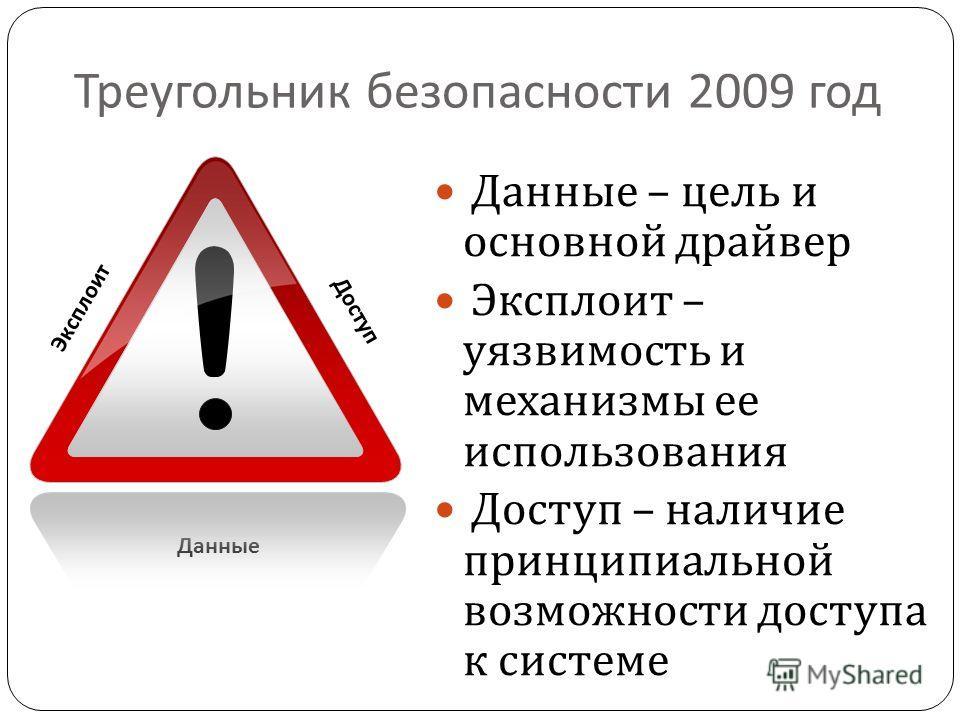 Треугольник безопасности 2009 год Данные – цель и основной драйвер Эксплоит – уязвимость и механизмы ее использования Доступ – наличие принципиальной возможности доступа к системе Эксплоит Доступ Данные