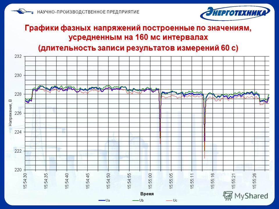 Графики фазных напряжений построенные по значениям, усредненным на 160 мс интервалах (длительность записи результатов измерений 60 с)