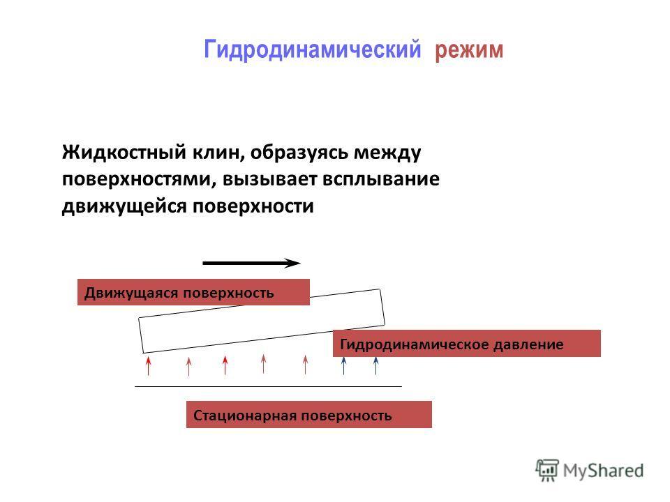 Гидродинамический режим Жидкостный клин, образуясь между поверхностями, вызывает всплывание движущейся поверхности Гидродинамическое давление Стационарная поверхность Движущаяся поверхность