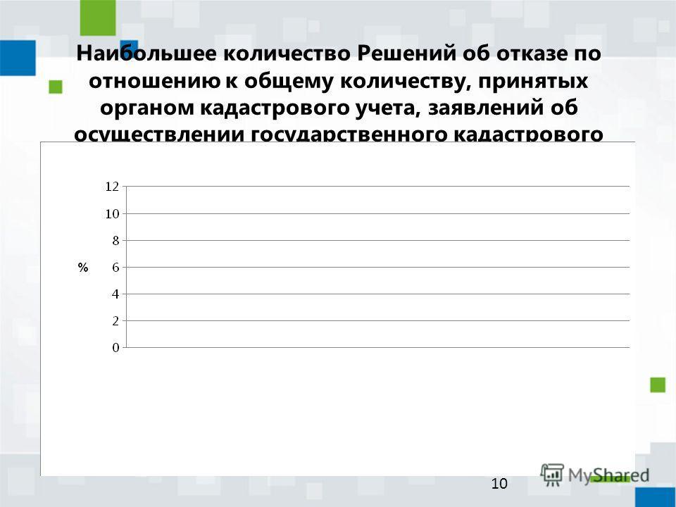 Наибольшее количество Решений об отказе по отношению к общему количеству, принятых органом кадастрового учета, заявлений об осуществлении государственного кадастрового учета земельных участков 10