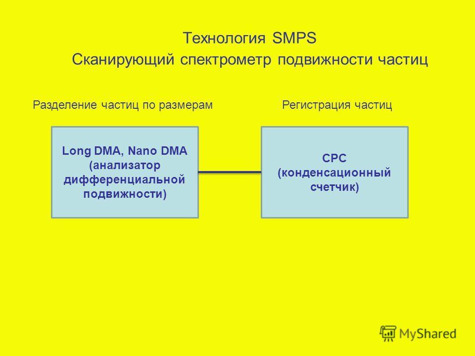 Технология SMPS Сканирующий спектрометр подвижности частиц Long DMA, Nano DMA (анализатор дифференциальной подвижности) CPC (конденсационный счетчик) Регистрация частицРазделение частиц по размерам
