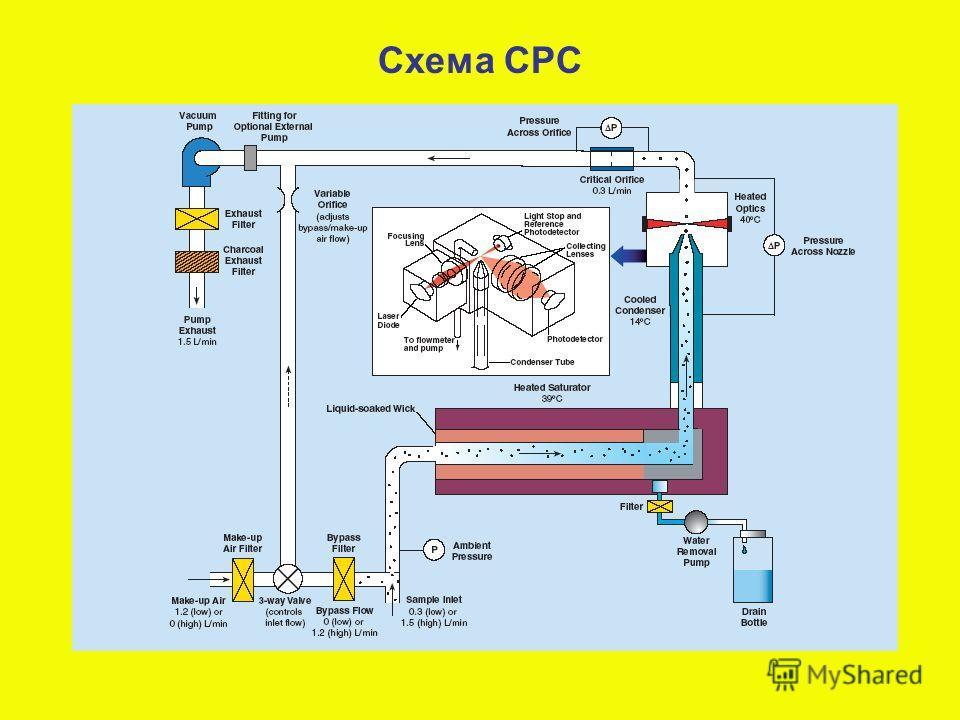 Схема CPC