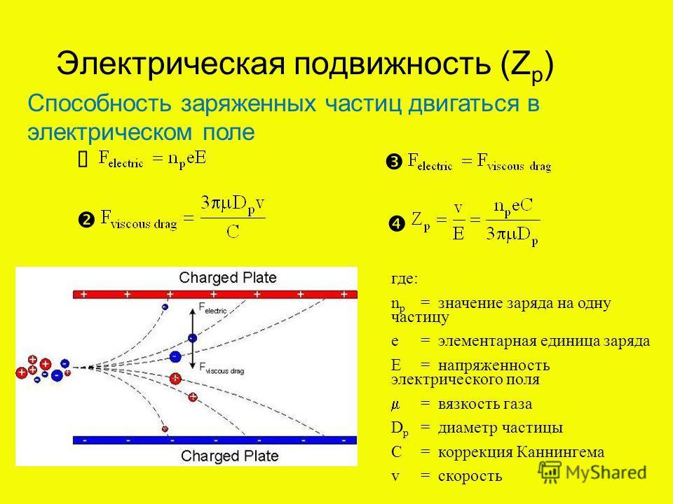 Способность заряженных частиц двигаться в электрическом поле Электрическая подвижность (Z p ) где: n p = значение заряда на одну частицу e= элементарная единица заряда E= напряженность электрического поля = вязкость газа D p = диаметр частицы C= корр