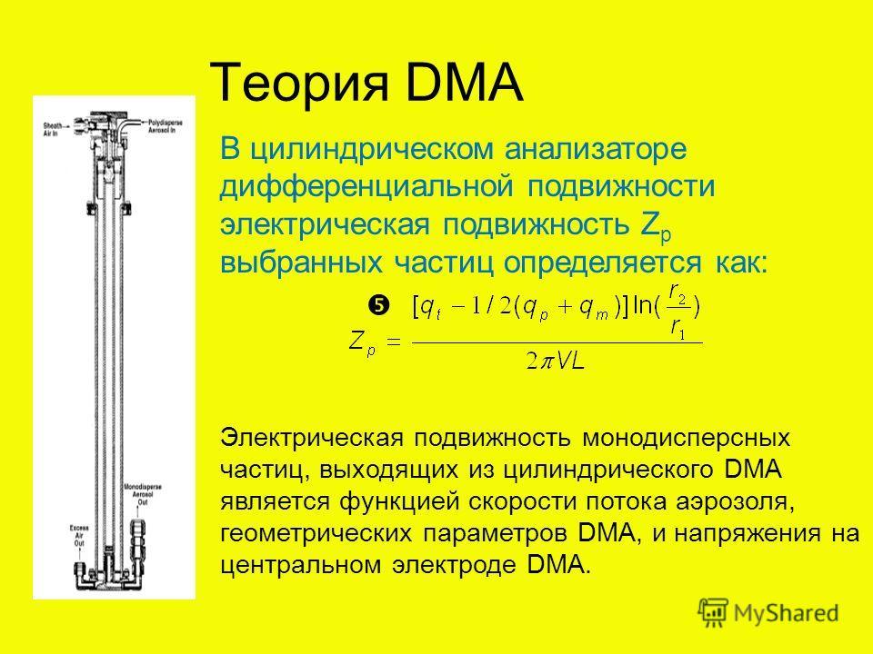 Теория DMA В цилиндрическом анализаторе дифференциальной подвижности электрическая подвижность Z p выбранных частиц определяется как: Электрическая подвижность монодисперсных частиц, выходящих из цилиндрического DMA является функцией скорости потока