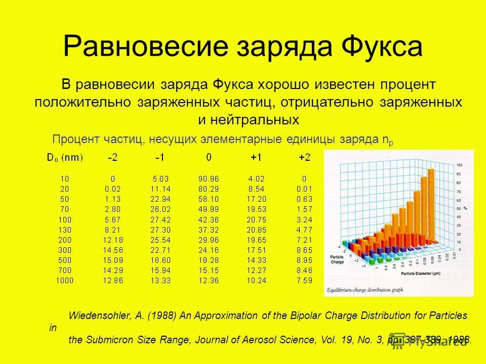 Равновесие заряда Фукса В равновесии заряда Фукса хорошо известен процент положительно заряженных частиц, отрицательно заряженных и нейтральных Процент частиц, несущих элементарные единицы заряда n p Wiedensohler, A. (1988) An Approximation of the Bi