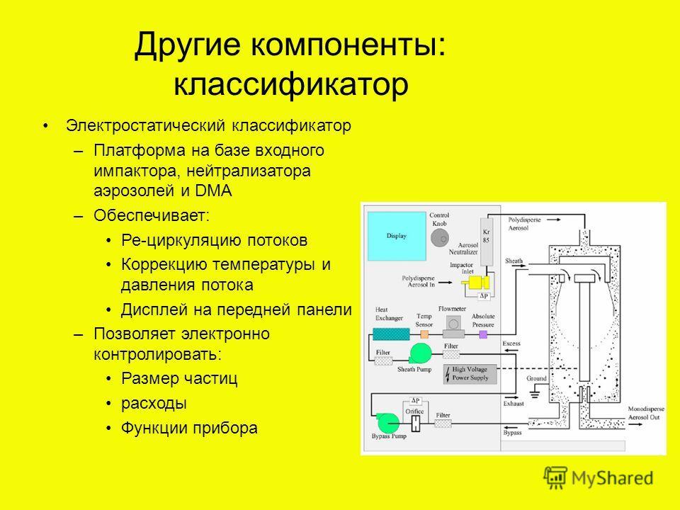 Другие компоненты: классификатор Электростатический классификатор –Платформа на базе входного импактора, нейтрализатора аэрозолей и DMA –Обеспечивает: Ре-циркуляцию потоков Коррекцию температуры и давления потока Дисплей на передней панели –Позволяет