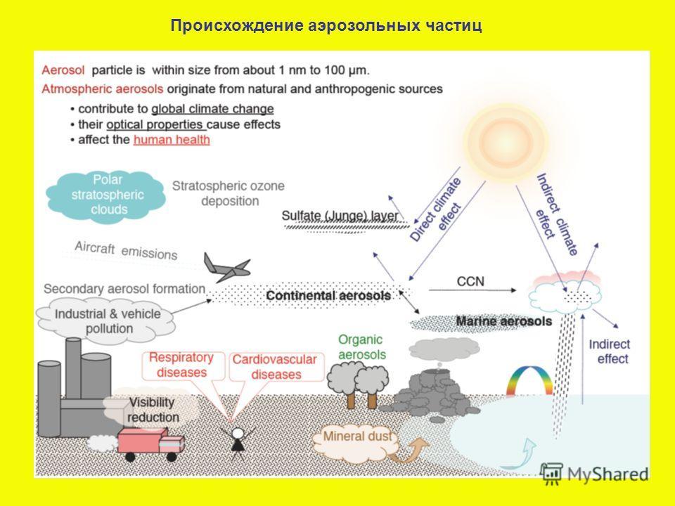 Происхождение аэрозольных частиц