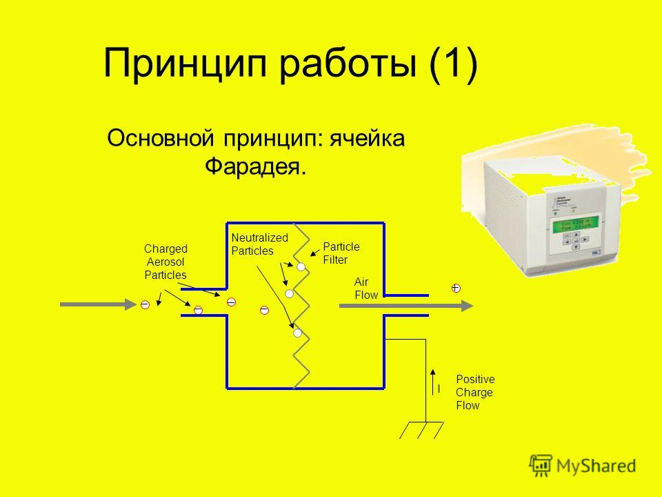 Основной принцип: ячейка Фарадея. Positive Charge Flow Particle Filter Charged Aerosol Particles I Air Flow Neutralized Particles Принцип работы (1)