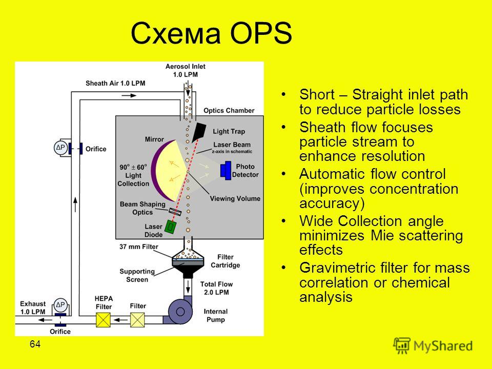 Схема OPS Short – Straight inlet path to reduce particle losses Sheath flow focuses particle stream to enhance resolution Automatic flow control (improves concentration accuracy) Wide Collection angle minimizes Mie scattering effects Gravimetric filt