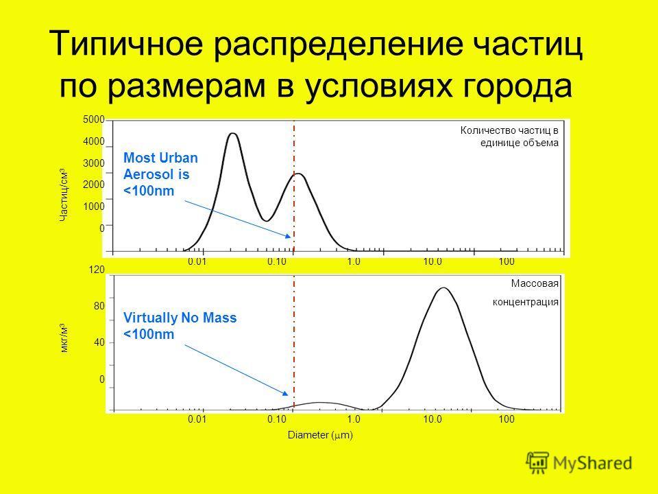 Типичное распределение частиц по размерам в условиях города 0.010.101.010.0100 Частиц/см 3 Количество частиц в единице объема 5000 4000 3000 2000 1000 0 мкг/м 3 Diameter ( m) 0.010.101.010.0100 120 80 40 0 Массовая концентрация Most Urban Aerosol is
