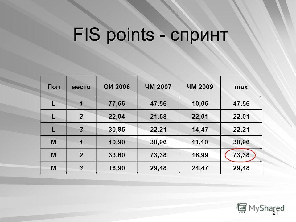 21 FIS points - спринт ПолместоОИ 2006ЧМ 2007ЧМ 2009max L177,6647,5610,0647,56 L222,9421,5822,01 L330,8522,2114,4722,21 M110,9038,9611,1038,96 M233,6073,3816,9973,38 M316,9029,4824,4729,48