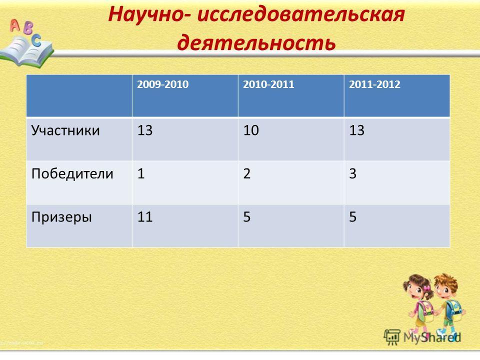 Научно- исследовательская деятельность 2009-20102010-20112011-2012 Участники131013 Победители123 Призеры1155