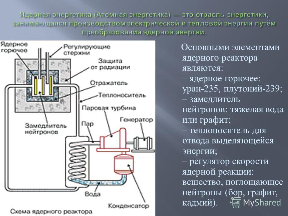 Основными элементами ядерного реактора являются : – ядерное горючее : уран -235, плутоний -239; – замедлитель нейтронов : тяжелая вода или графит ; – теплоноситель для отвода выделяющейся энергии ; – регулятор скорости ядерной реакции : вещество, пог
