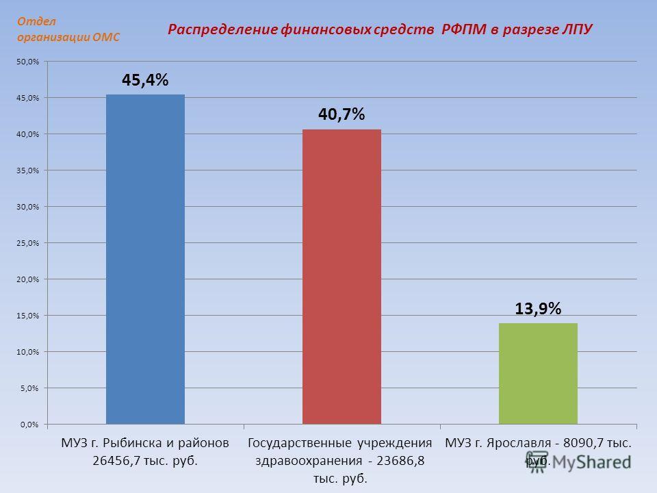 Распределение финансовых средств РФПМ в разрезе ЛПУ Отдел организации ОМС