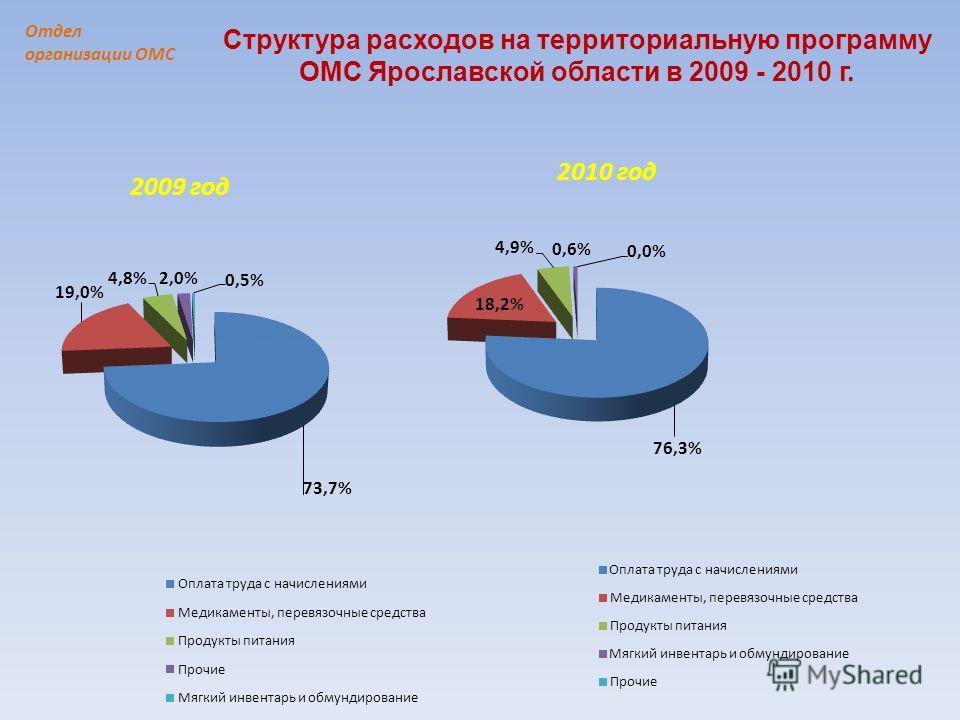 Структура расходов на территориальную программу ОМС Ярославской области в 2009 - 2010 г.