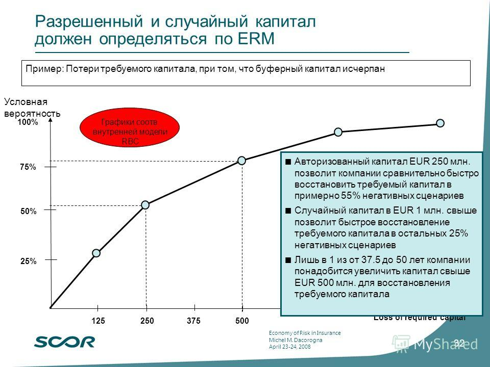Economy of Risk in Insurance Michel M. Dacorogna April 23-24, 2008 32 Разрешенный и случайный капитал должен определяться по ERM Loss of required capital 125250375500 25% 75% 100% Авторизованный капитал EUR 250 млн. позволит компании сравнительно быс