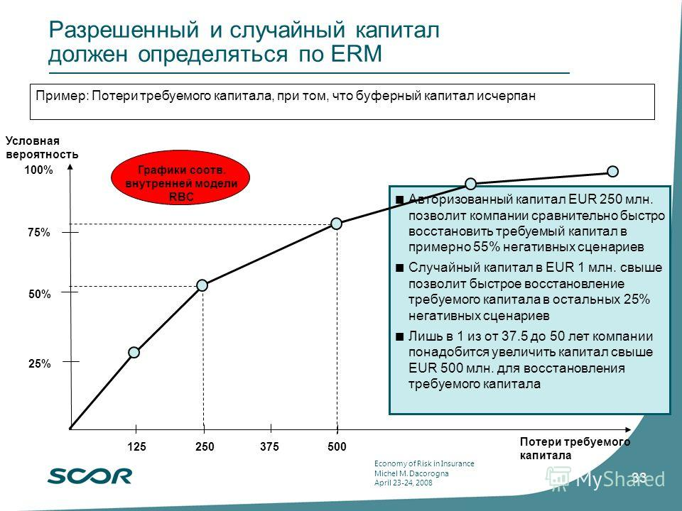 Economy of Risk in Insurance Michel M. Dacorogna April 23-24, 2008 33 Разрешенный и случайный капитал должен определяться по ERM Потери требуемого капитала 125250375500 25% 75% 100% Авторизованный капитал EUR 250 млн. позволит компании сравнительно б