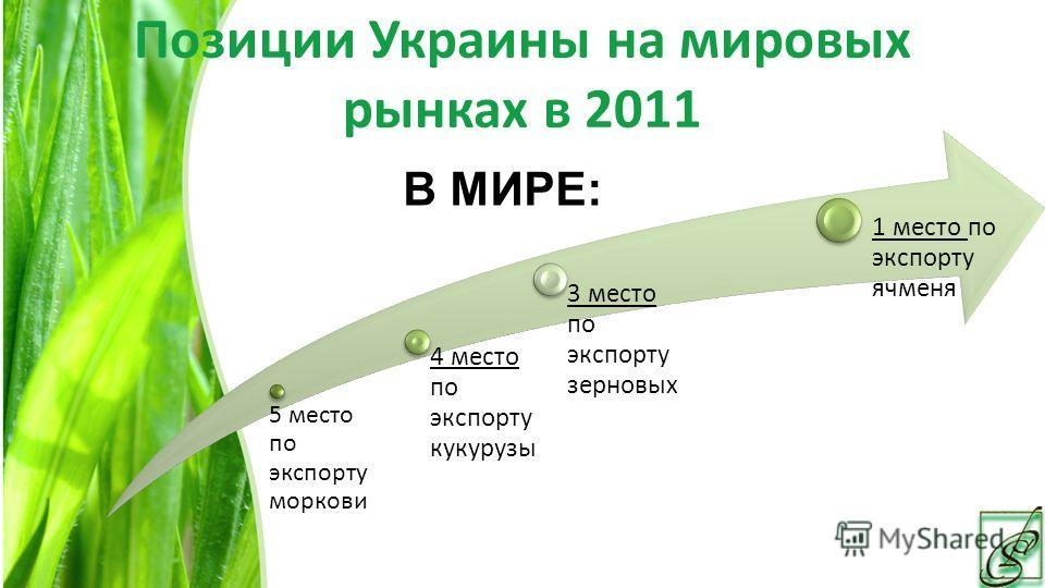 Позиции Украины на мировых рынках в 2011 5 место по экспорту моркови 4 место по экспорту кукурузы 3 место по экспорту зерновых 1 место по экспорту ячменя В МИРЕ: