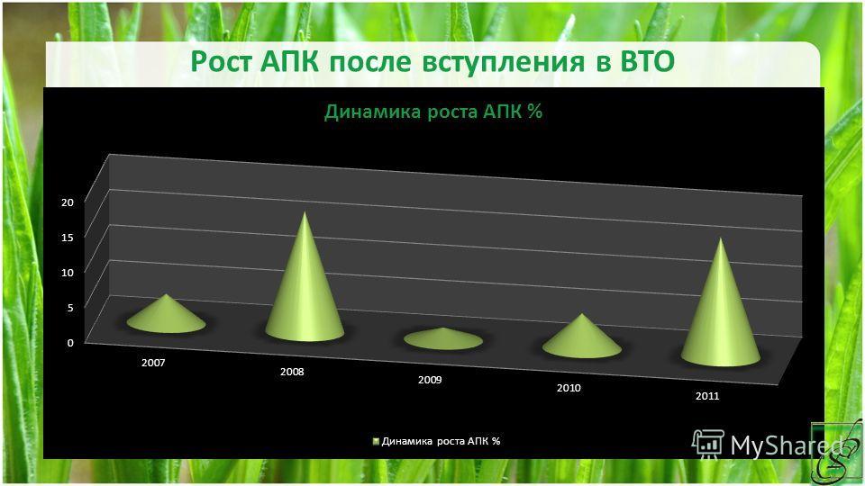Рост АПК после вступления в ВТО
