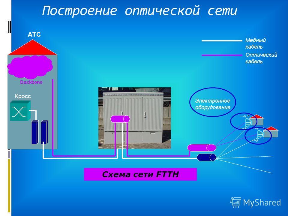Построение оптической сети