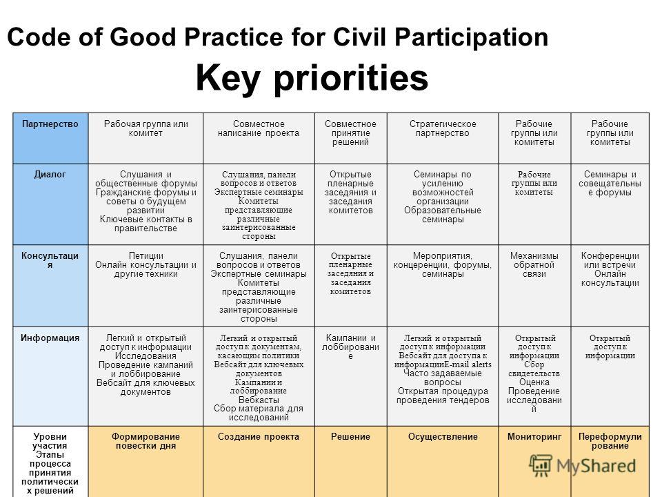 Key priorities Considers 2 axes for the process: 1. Levels of Participation (similar to Arnsteins Ladder); 2. Steps in the Political Decision-Making cycle Code of Good Practice for Civil Participation ПартнерствоРабочая группа или комитет Совместное