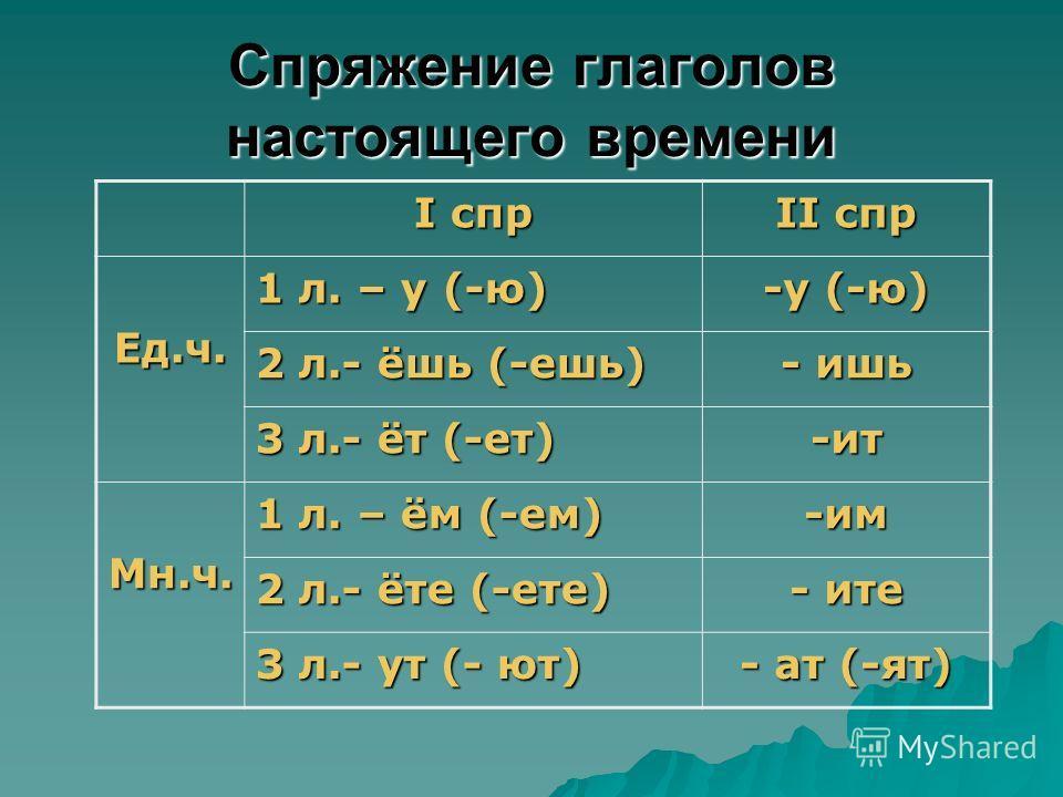 Спряжение глаголов настоящего времени I спр II спр Ед.ч. 1 л. – у (-ю) -у (-ю) 2 л.- ёшь (-ешь) - ишь 3 л.- ёт (-ет) -ит Мн.ч. 1 л. – ём (-ем) -им 2 л.- ёте (-ете) - ите 3 л.- ут (- ют) - ат (-ят)