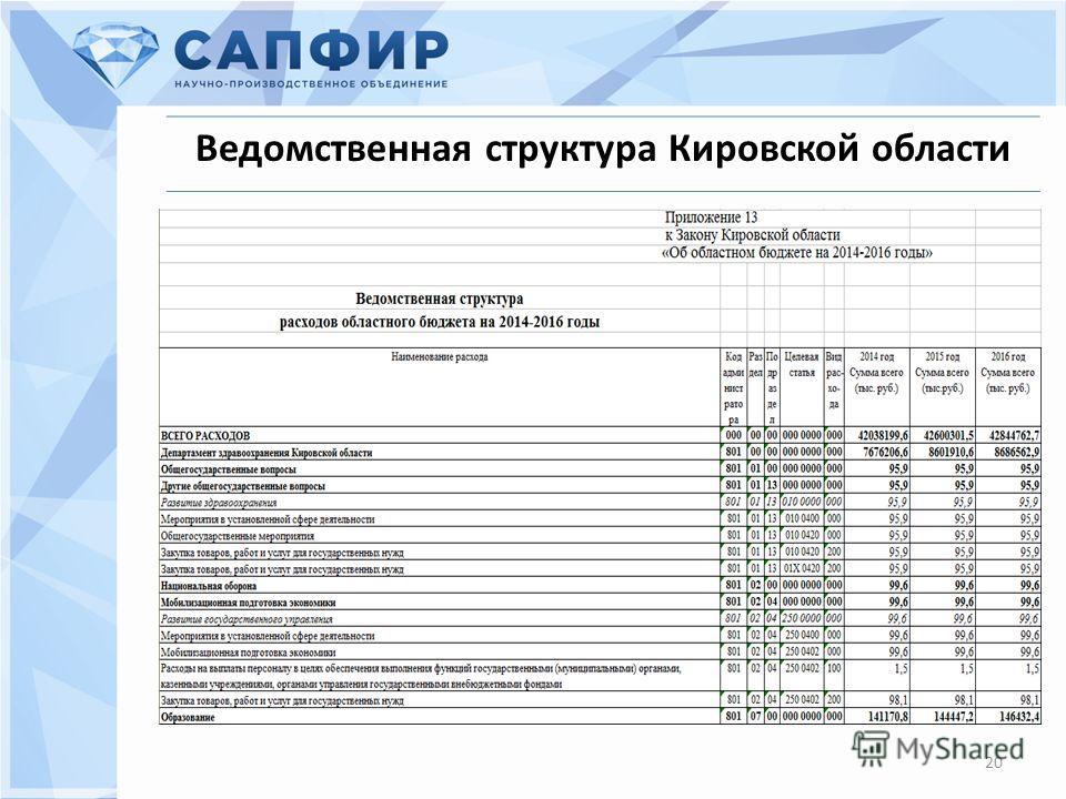 20 Ведомственная структура Кировской области